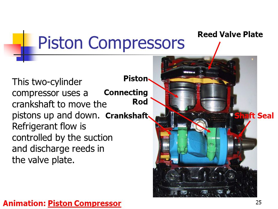 Piston Compressors Reed Valve Plate. Piston. Connecting Rod. Crankshaft.