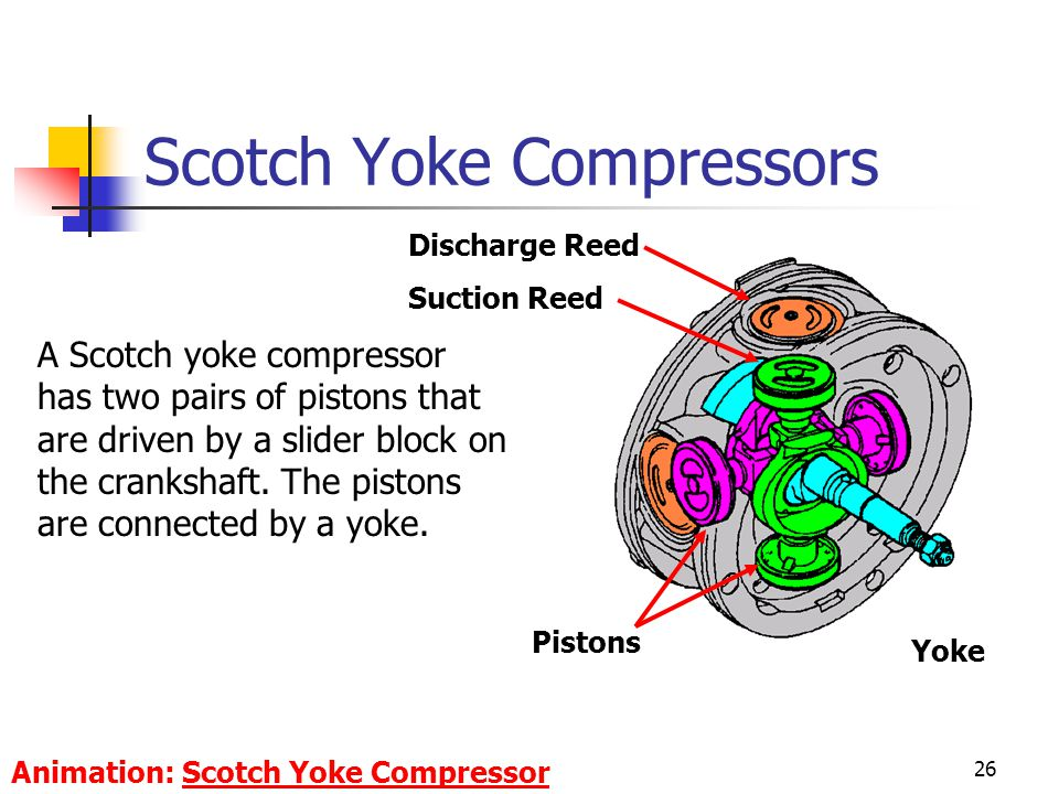 Scotch Yoke Compressors