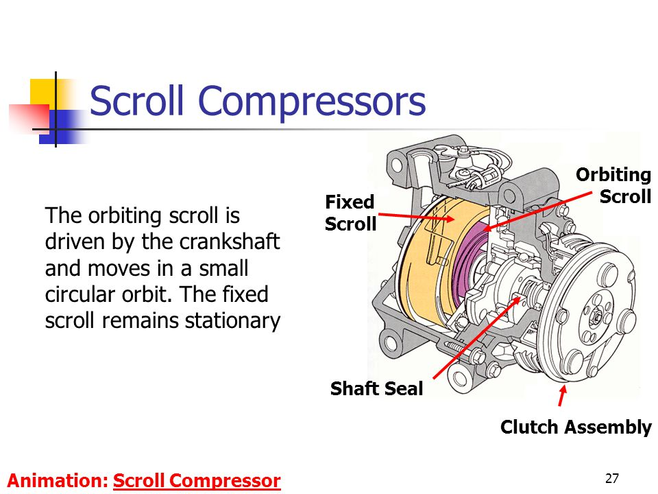Scroll Compressors Orbiting Scroll. Fixed Scroll.