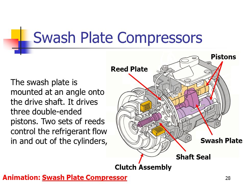 Swash Plate Compressors