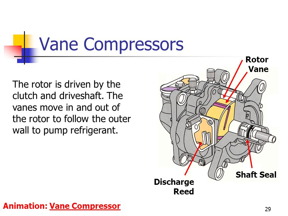 Vane Compressors Rotor Vane.