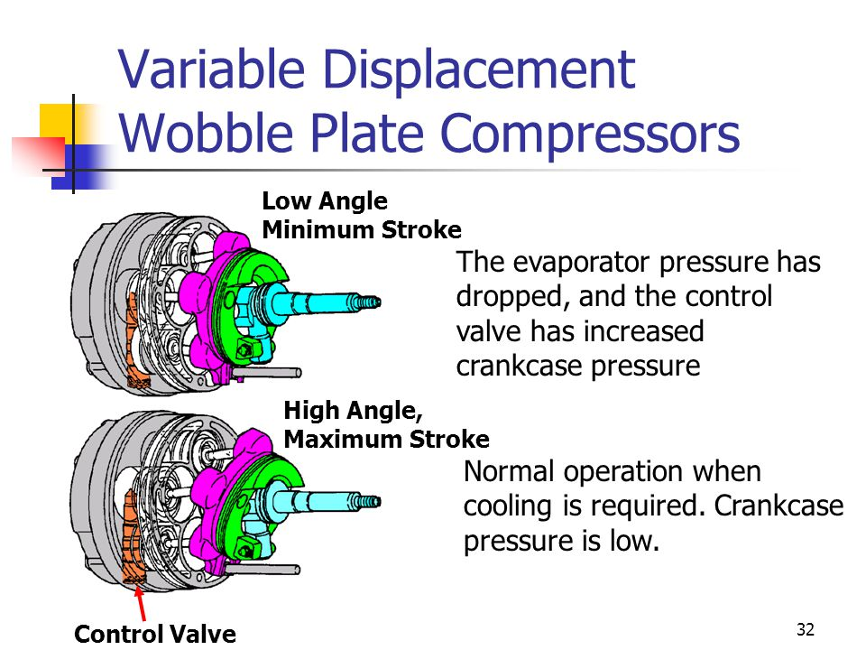 Variable Displacement Wobble Plate Compressors