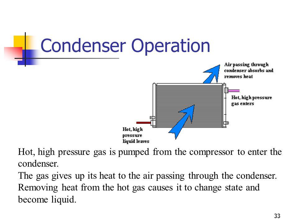 Condenser Operation