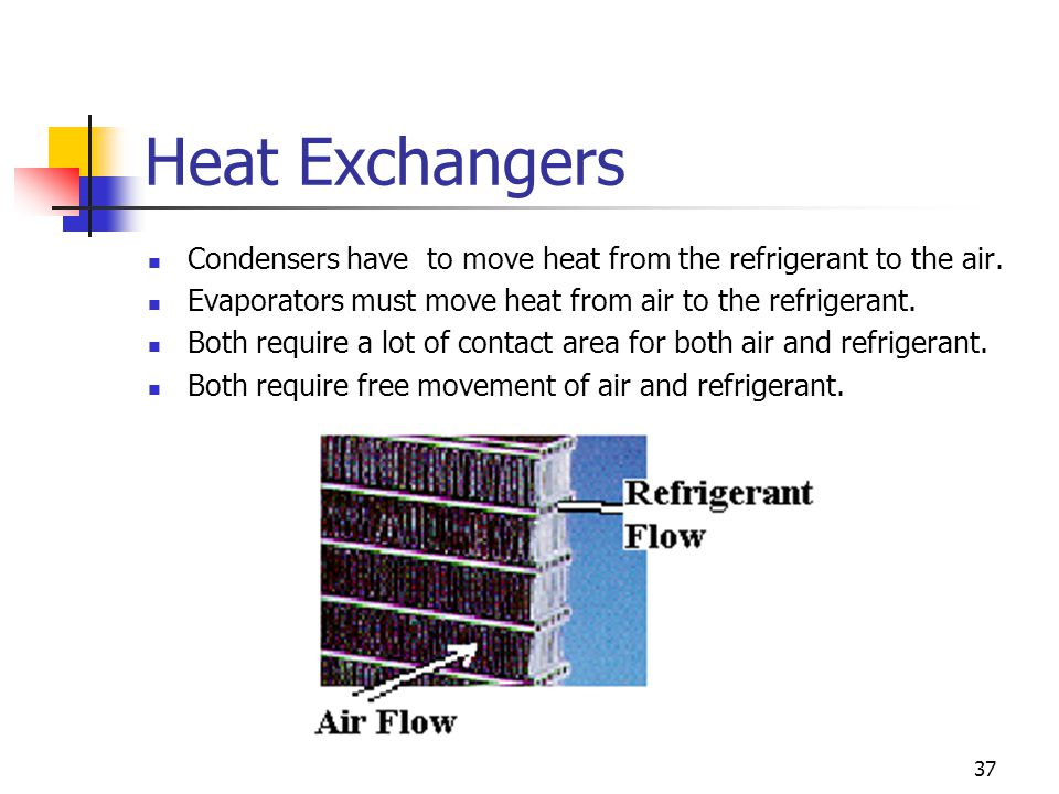 Heat Exchangers Condensers have to move heat from the refrigerant to the air. Evaporators must move heat from air to the refrigerant.