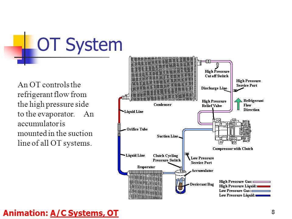 OT System