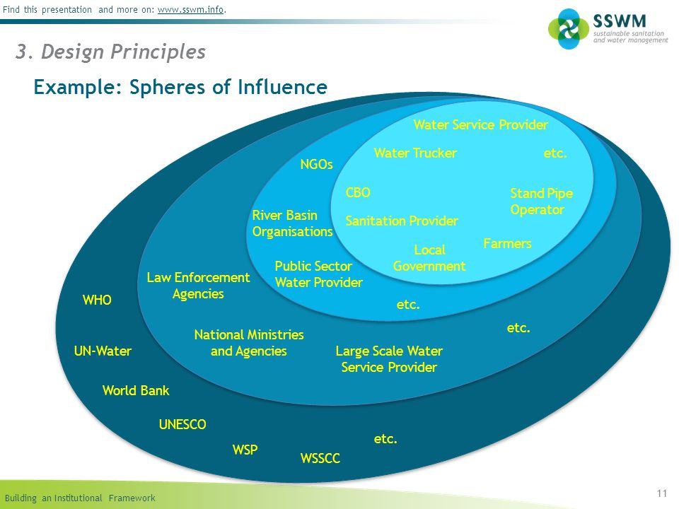 Example: Spheres of Influence