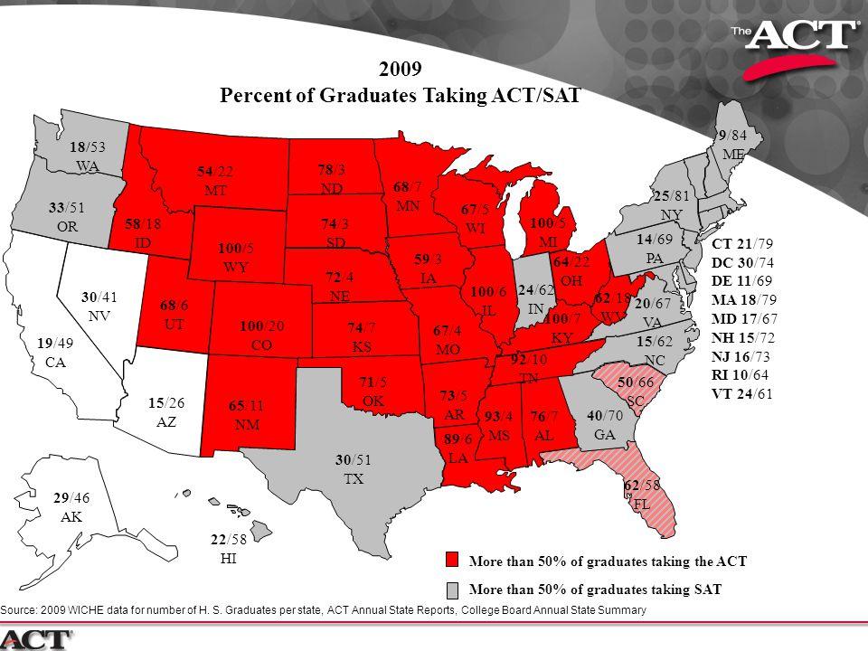 Percent of Graduates Taking ACT/SAT