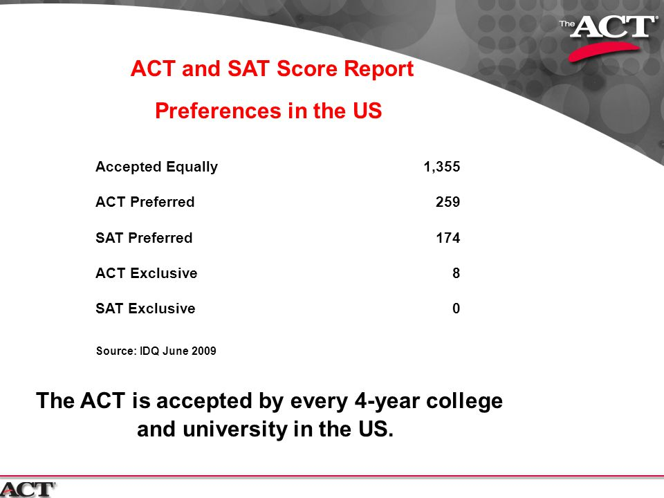 ACT and SAT Score Report