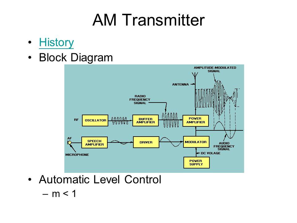AM Transmitter History Block Diagram Automatic Level Control m < 1