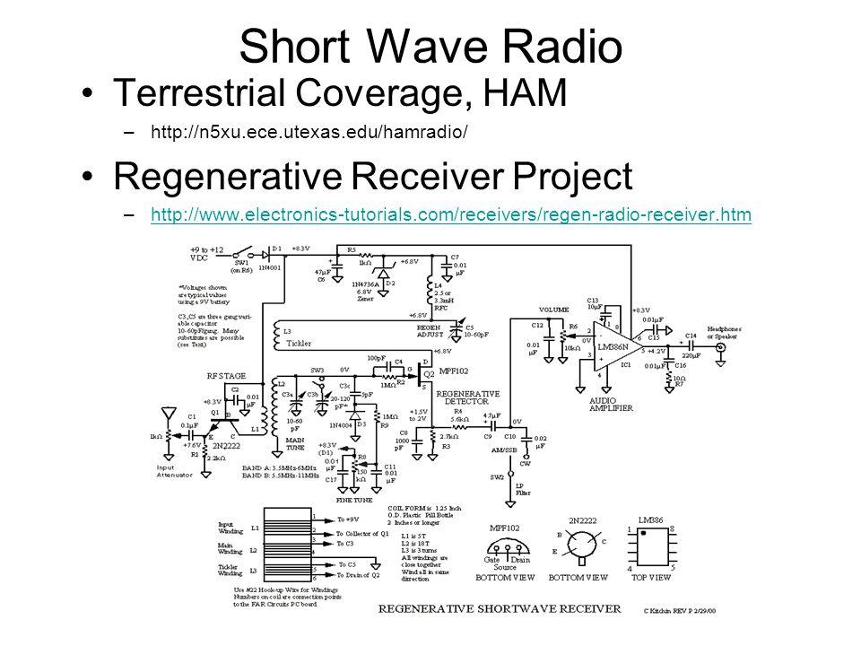 Short Wave Radio Terrestrial Coverage, HAM