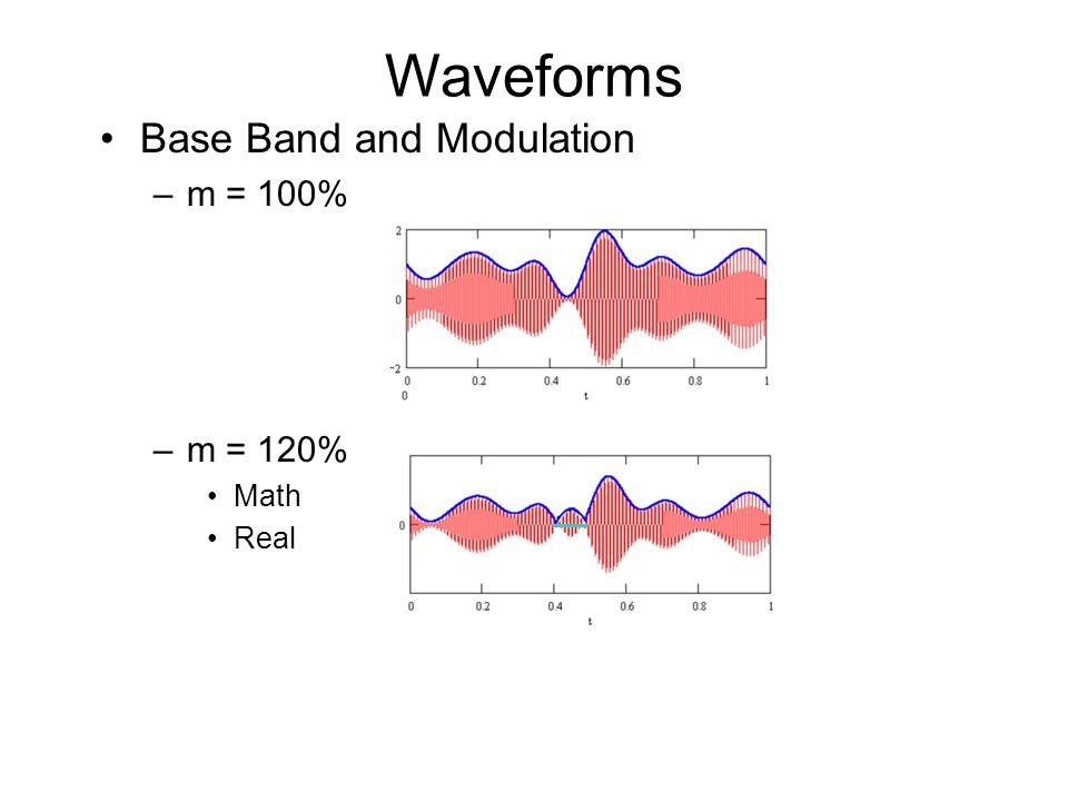 Waveforms Base Band and Modulation m = 100% m = 120% Math Real