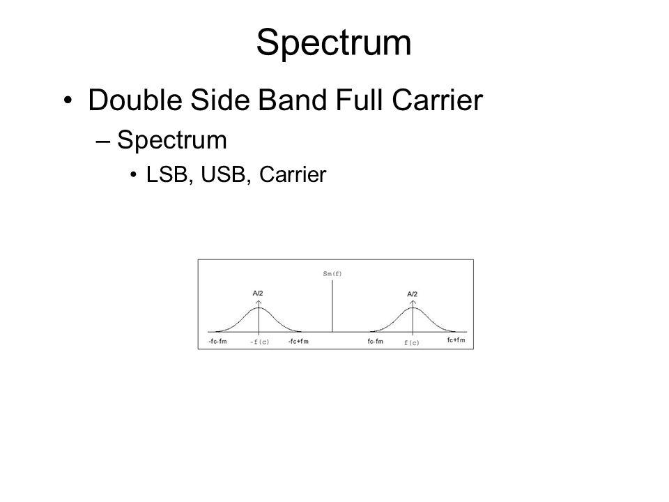 Spectrum Double Side Band Full Carrier Spectrum LSB, USB, Carrier