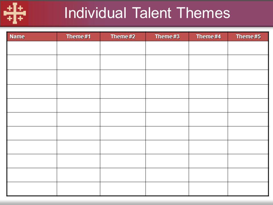 Individual Talent Themes