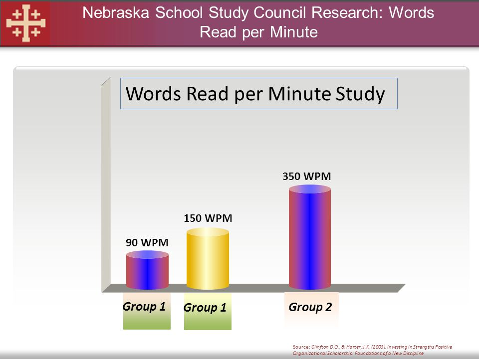 Nebraska School Study Council Research: Words Read per Minute