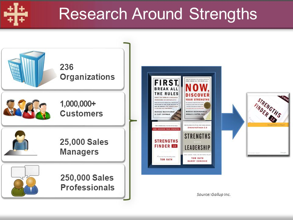 Research Around Strengths