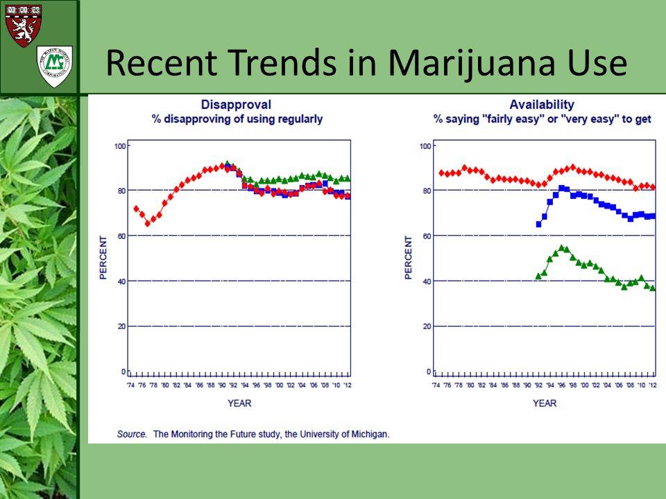 Recent Trends in Marijuana Use