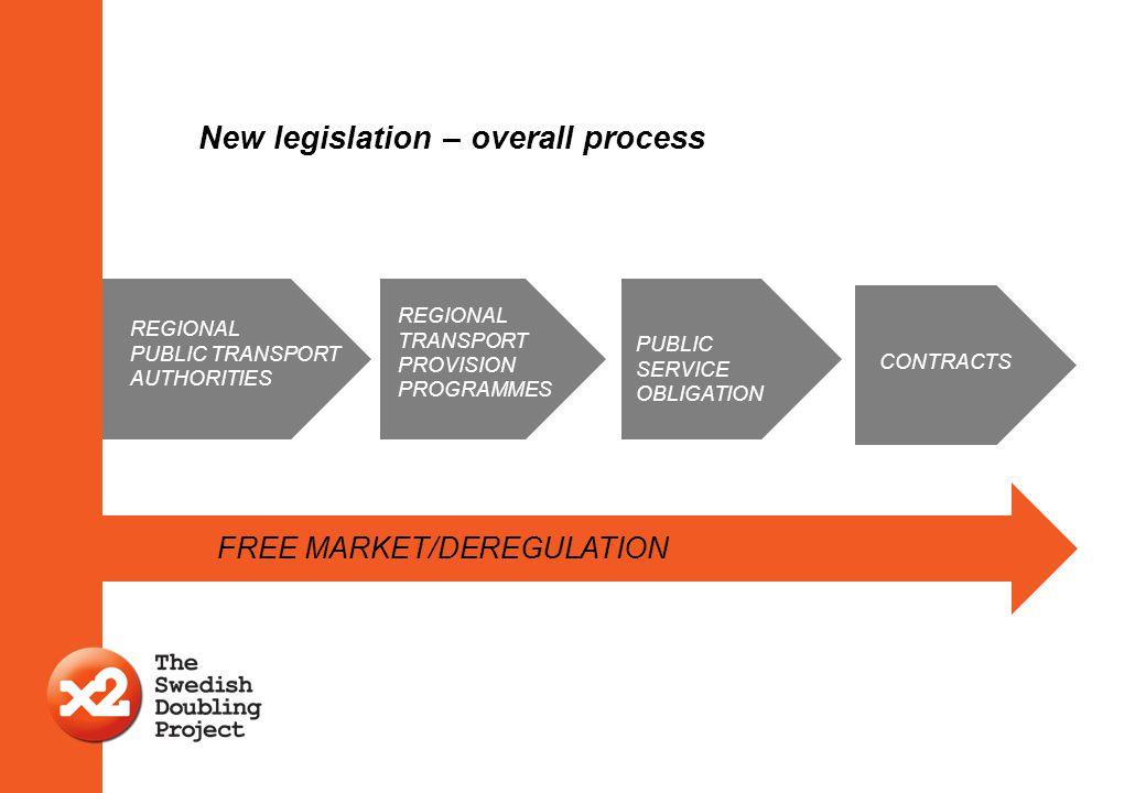 New legislation – overall process