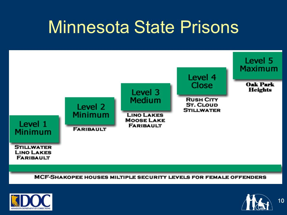 Minnesota State Prisons