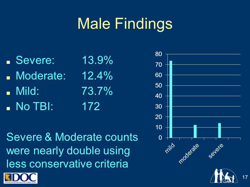 Male Findings Severe: 13.9% Moderate: 12.4% Mild: 73.7% No TBI: 172