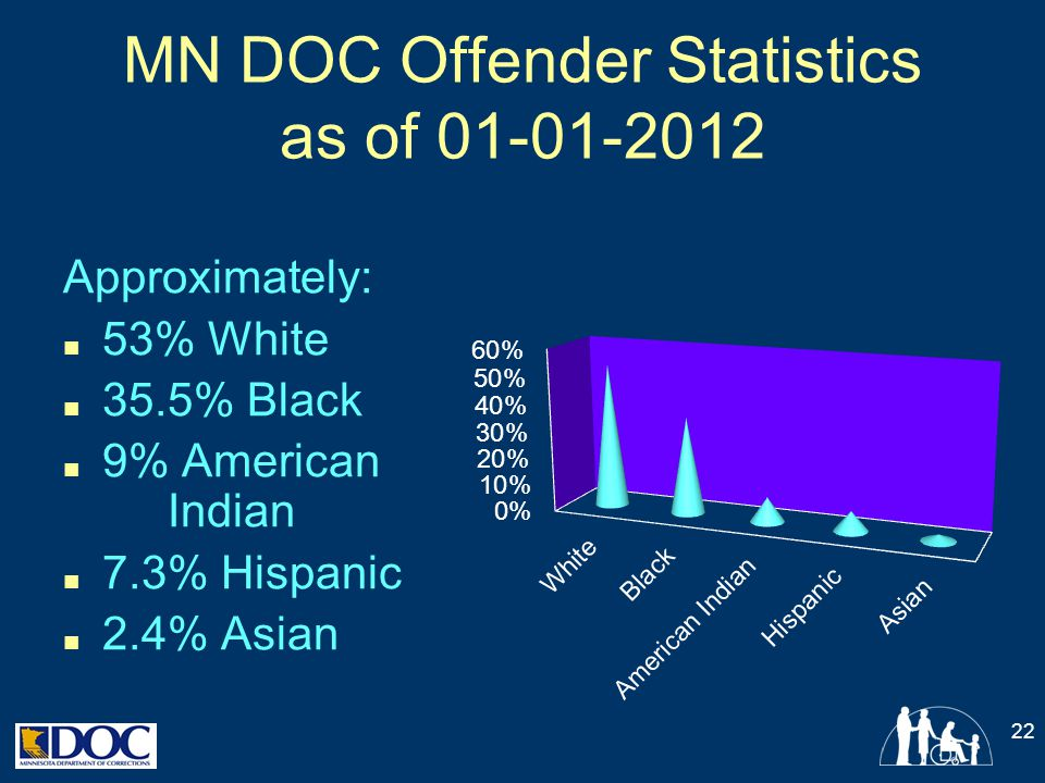 MN DOC Offender Statistics as of