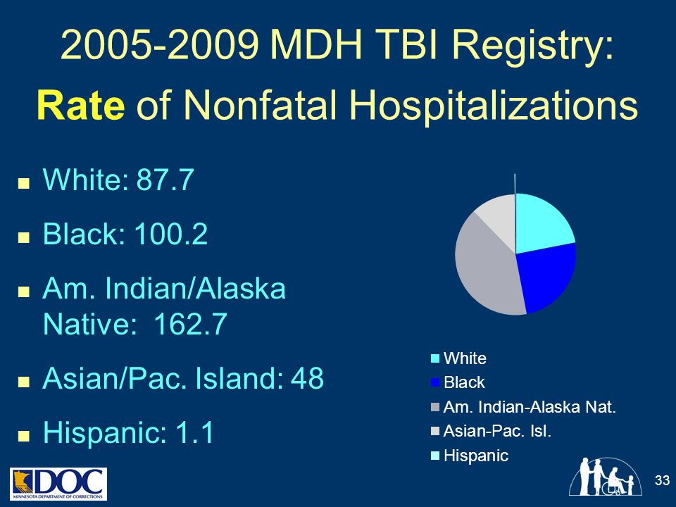 MDH TBI Registry: Rate of Nonfatal Hospitalizations