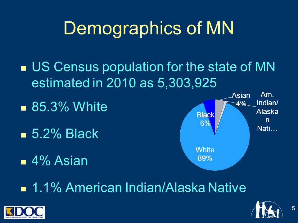 Demographics of MN US Census population for the state of MN estimated in 2010 as 5,303, % White.