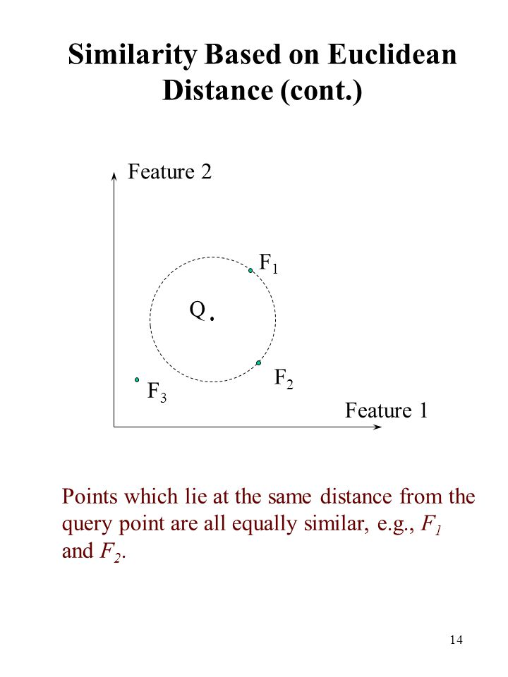 Similarity Based on Euclidean Distance (cont.)