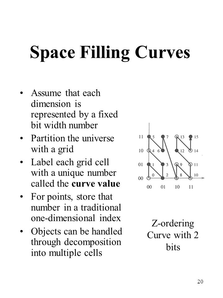 Z-ordering Curve with 2 bits