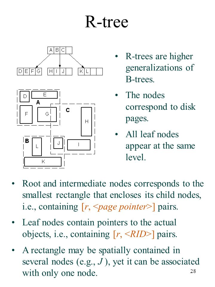 R-tree R-trees are higher generalizations of B-trees.