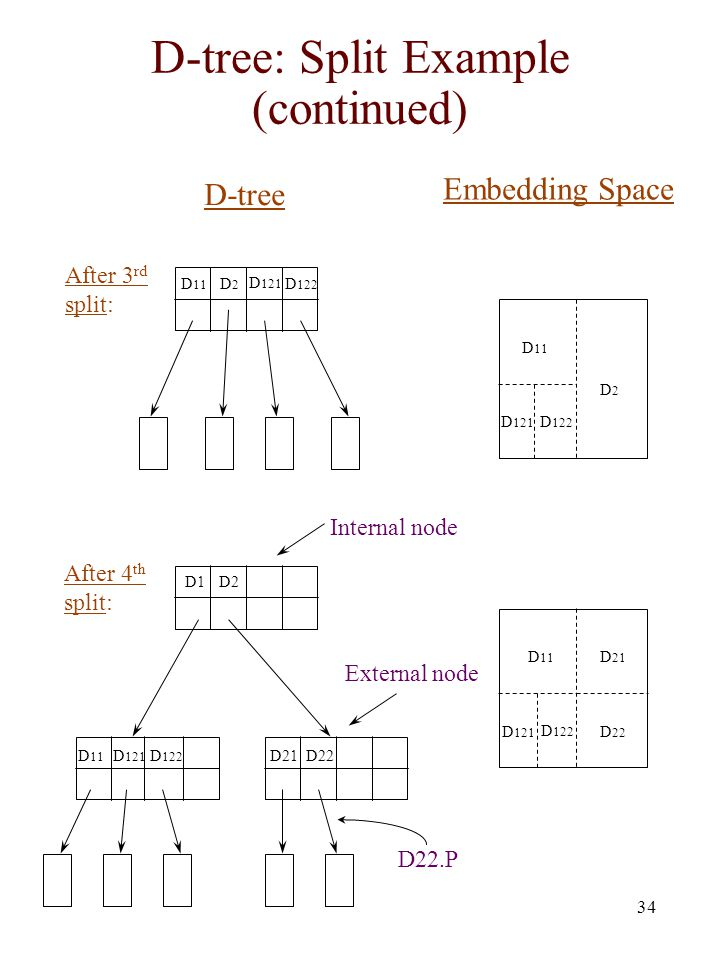D-tree: Split Example (continued)