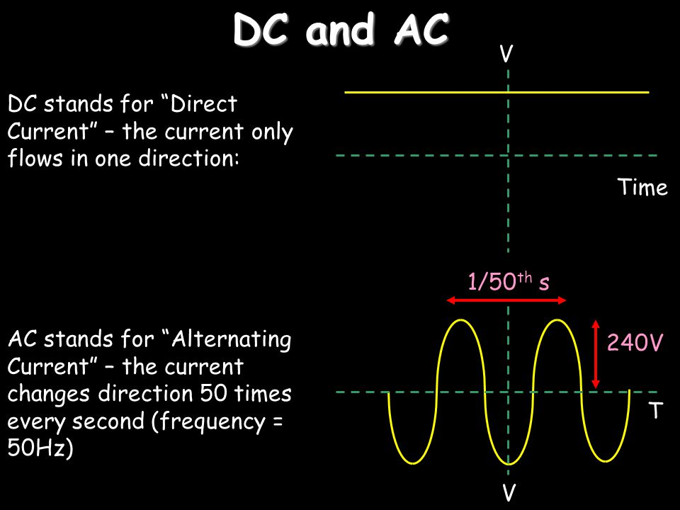 DC and AC V. DC stands for Direct Current – the current only flows in one direction: Time. 1/50th s.