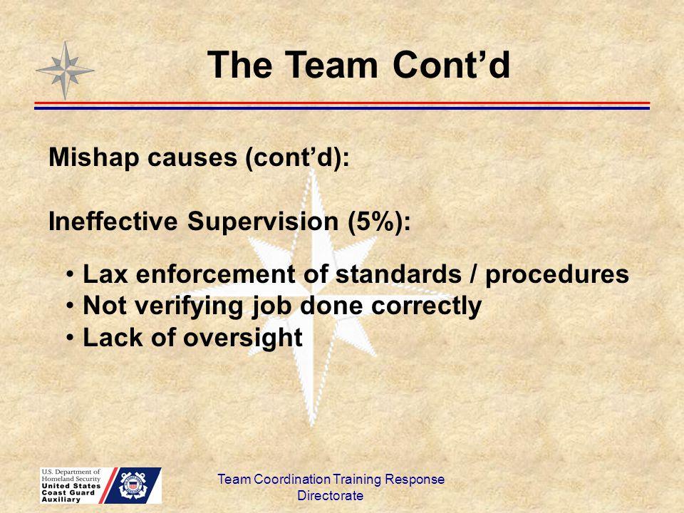 Team Coordination Training Response Directorate