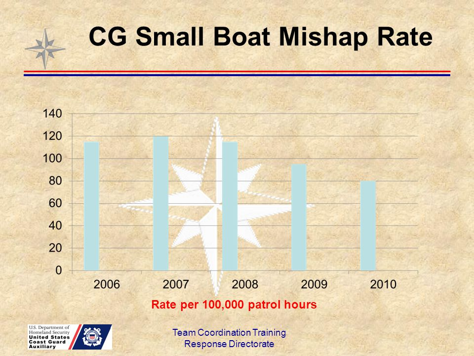 CG Small Boat Mishap Rate