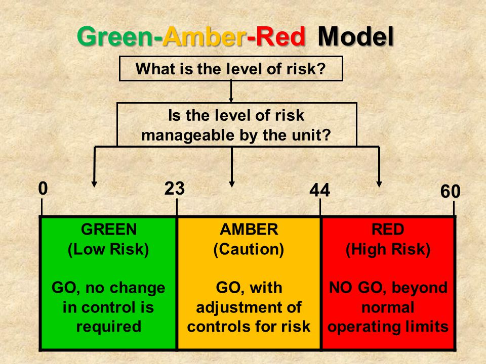 Green-Amber-Red Model