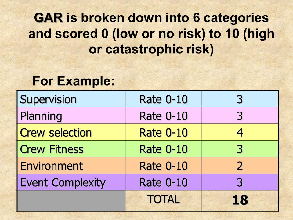 GAR is broken down into 6 categories and scored 0 (low or no risk) to 10 (high or catastrophic risk)