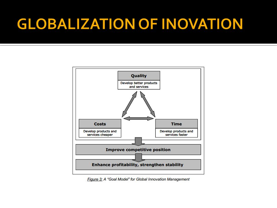 GLOBALIZATION OF INOVATION
