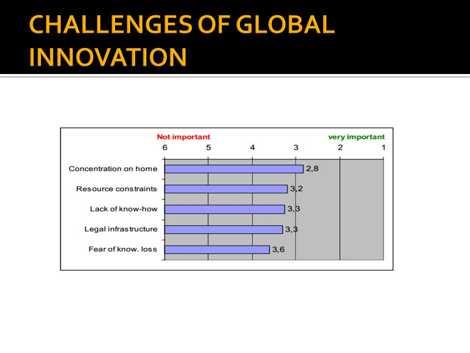 CHALLENGES OF GLOBAL INNOVATION