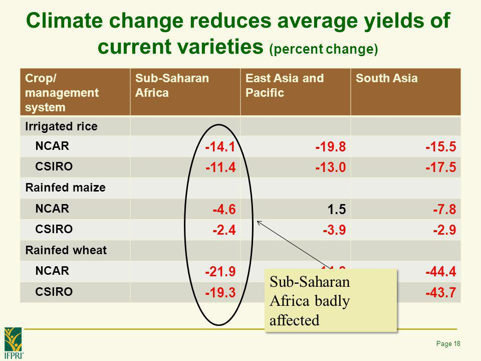 Climate change reduces average yields of current varieties (percent change)