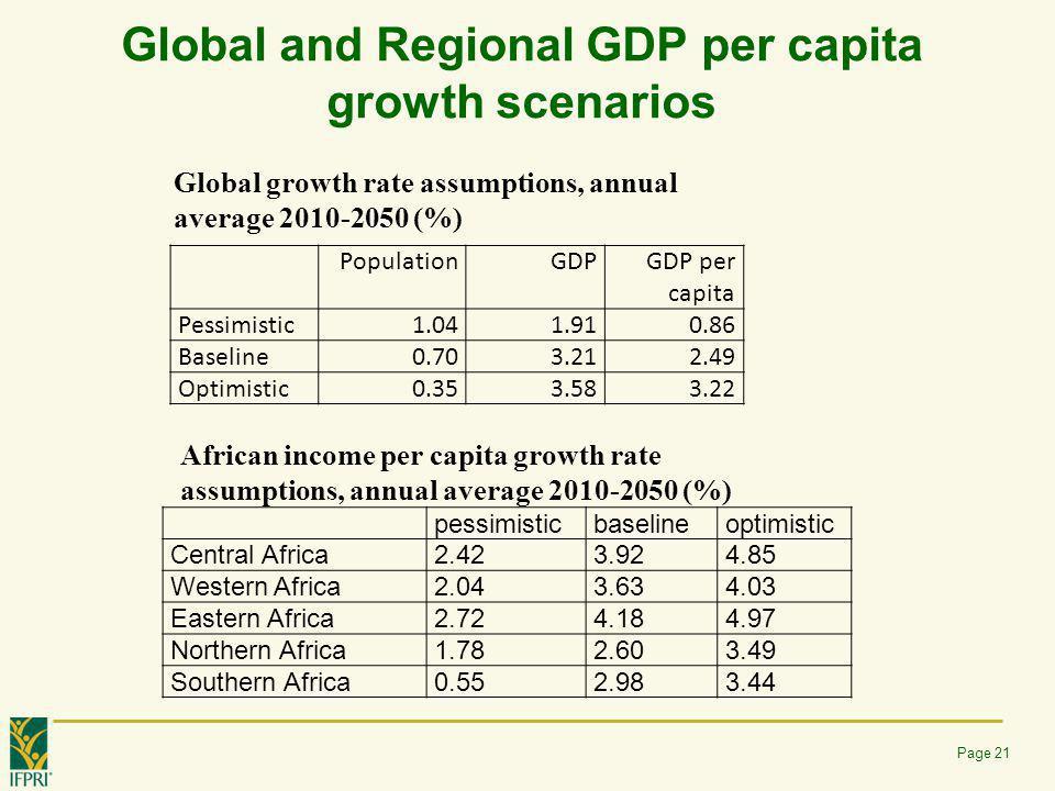 Global and Regional GDP per capita growth scenarios