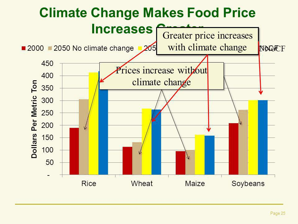 Climate Change Makes Food Price Increases Greater