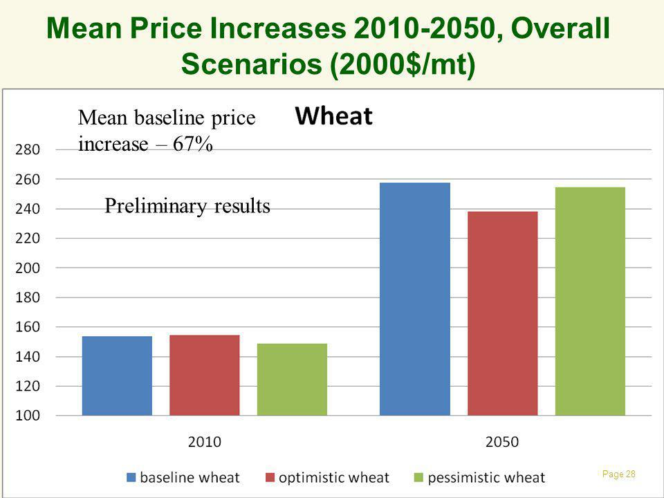 Mean Price Increases 2010-2050, Overall Scenarios (2000$/mt)