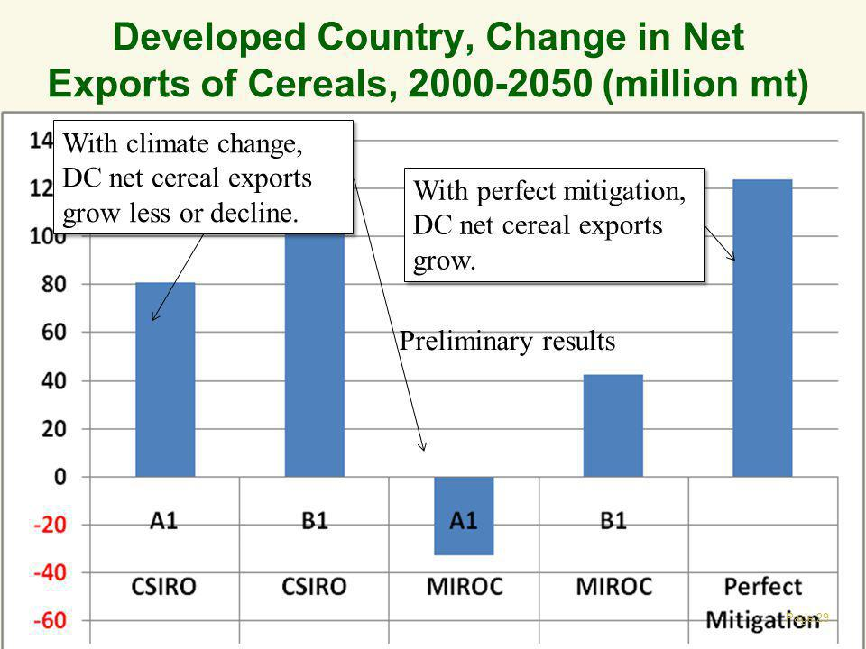Developed Country, Change in Net Exports of Cereals, 2000-2050 (million mt)