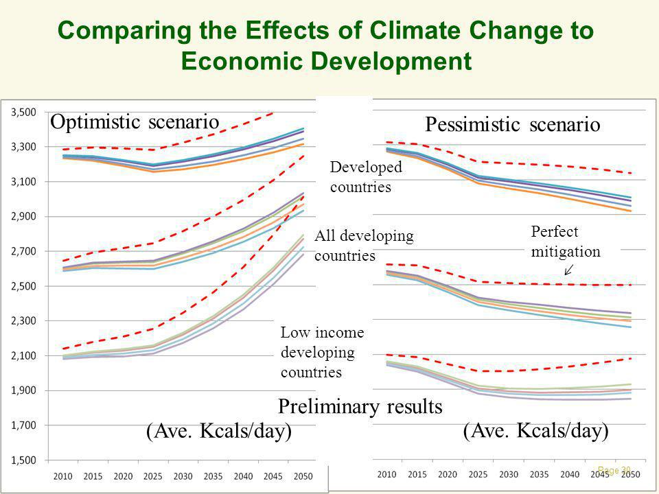 Comparing the Effects of Climate Change to Economic Development