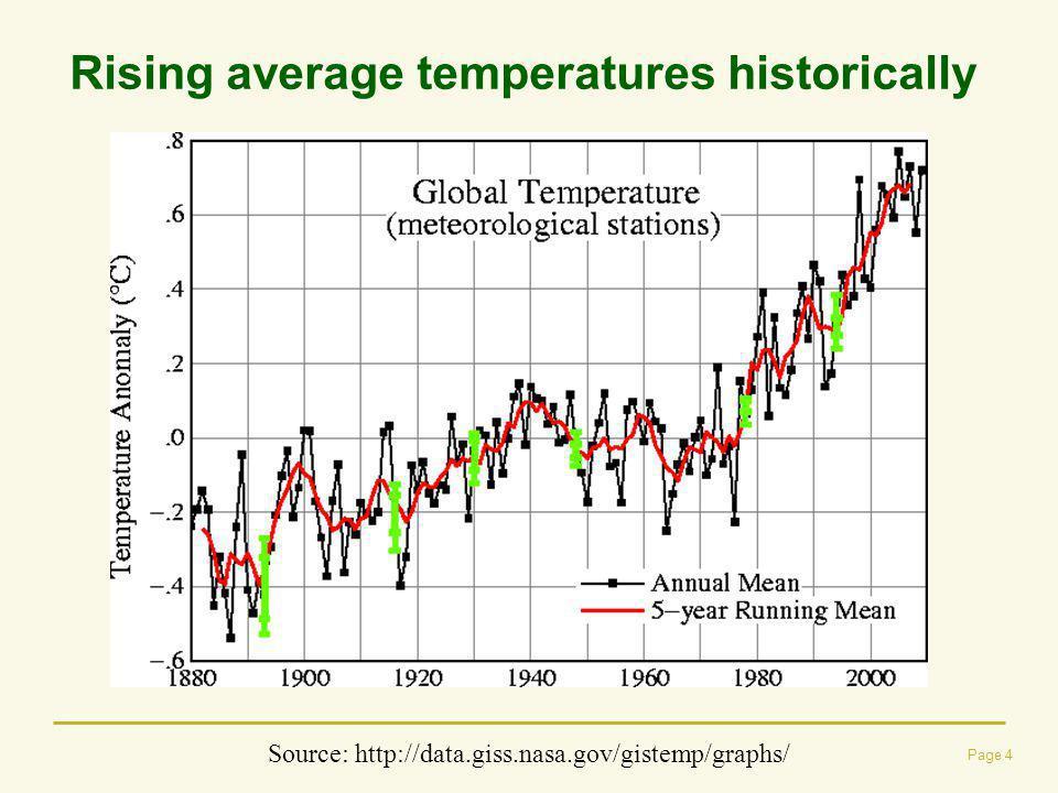 Rising average temperatures historically