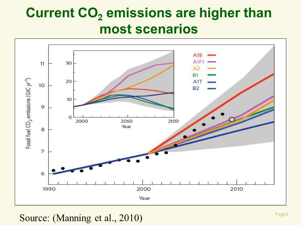 Current CO2 emissions are higher than most scenarios