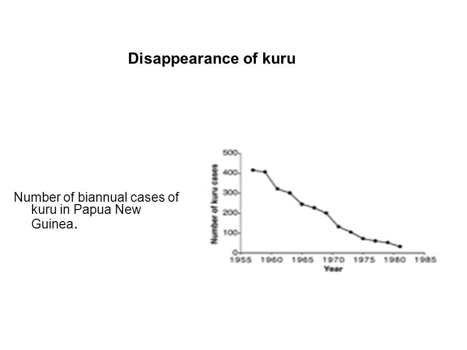 Disappearance of kuru Number of biannual cases of kuru in Papua New Guinea.