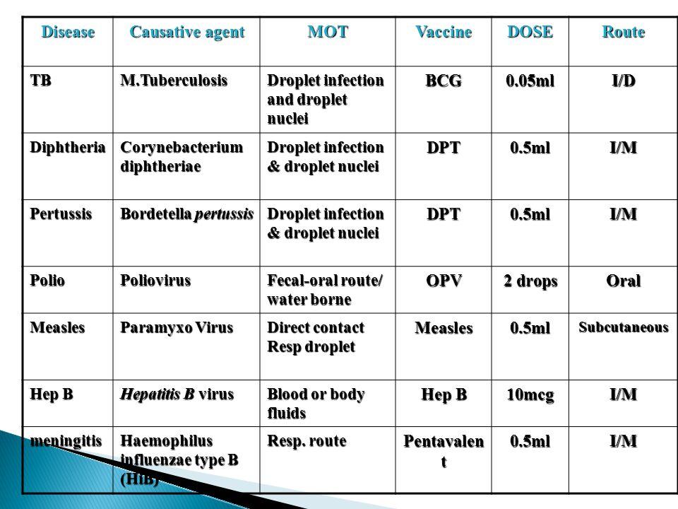 Disease Causative agent MOT Vaccine DOSE Route BCG 0.05ml I/D DPT