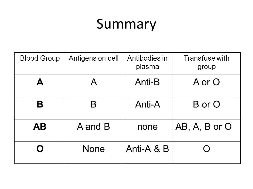 Summary A Anti-B A or O B Anti-A B or O AB A and B none AB, A, B or O