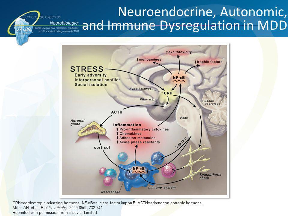 Neuroendocrine, Autonomic, and Immune Dysregulation in MDD
