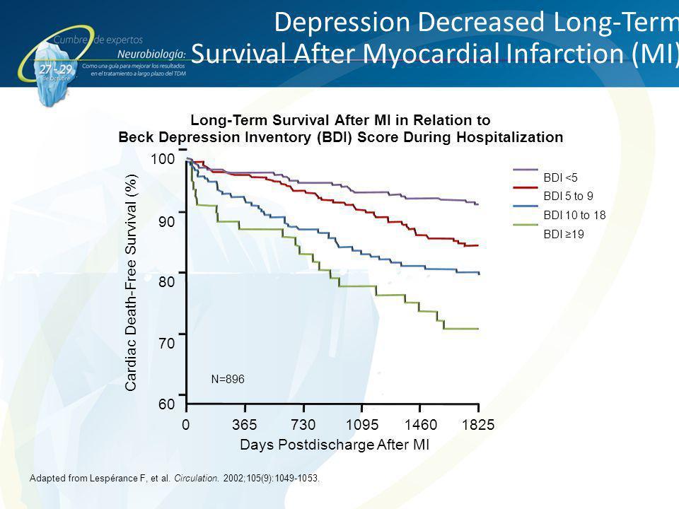 Depression Decreased Long-Term Survival After Myocardial Infarction (MI)